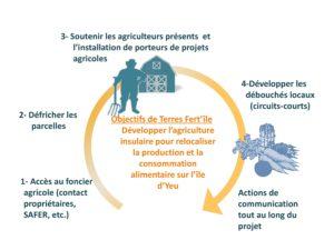 objectifs-du-projet-terres-fertile
